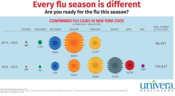 This Flu Season is Bad!