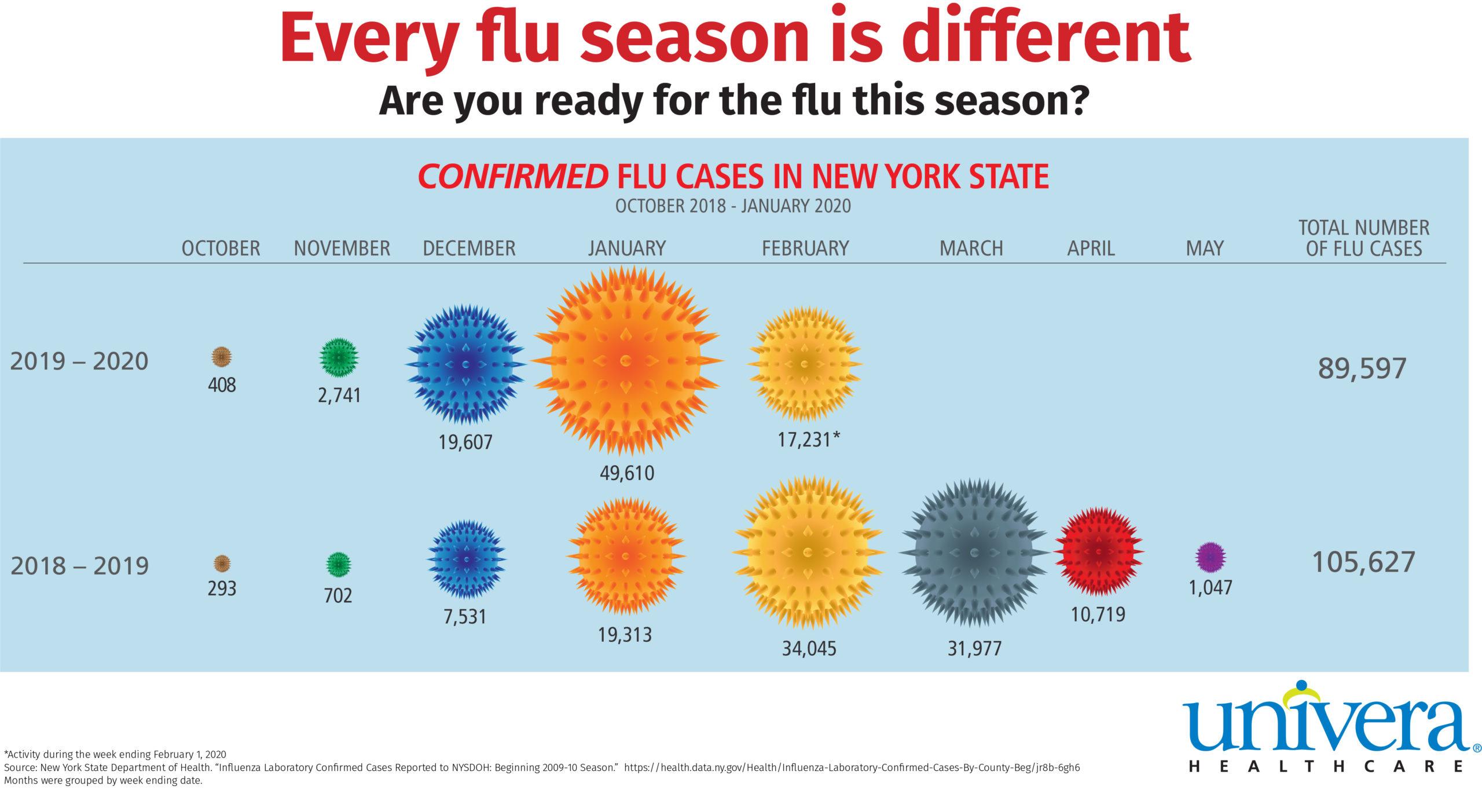 flu season wny