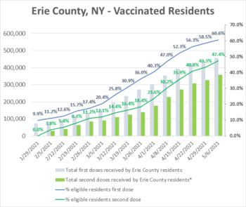 61% of Erie County Residents Have Received at Least One Dose of the Vaccine
